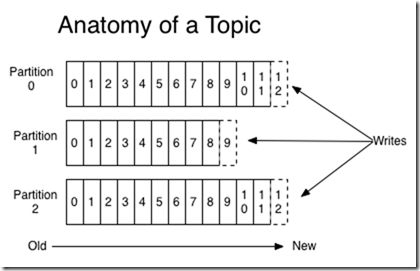 log_anatomy