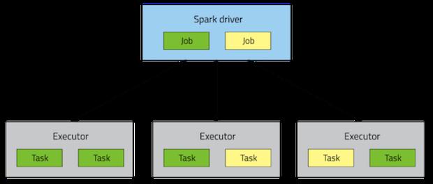 spark-tuning-f1
